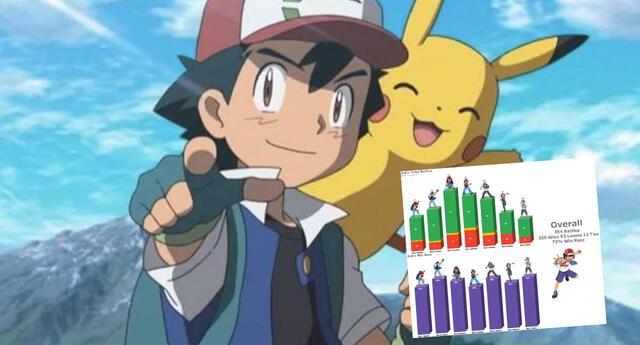 Pokémon : ¿Ash es un mal maestro? Esta es su cantidad de victorias y derrotas en el anime